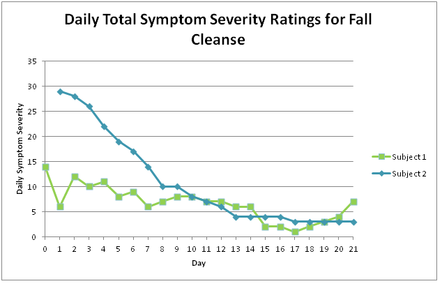 Participants rated different symptoms on a scale of 1 to 5. The sums for each person were averaged each day.