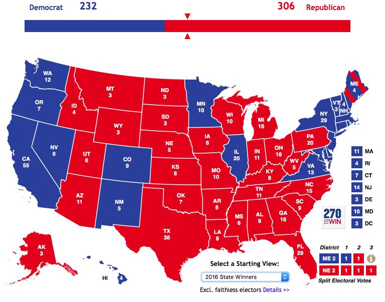 2020 Democratic Primary Rankings