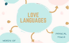 Understanding Your Love Language