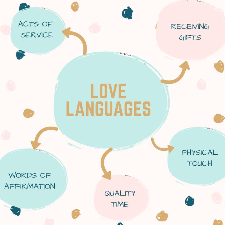 Understanding Your Love Language